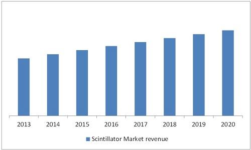 Scintillator Market