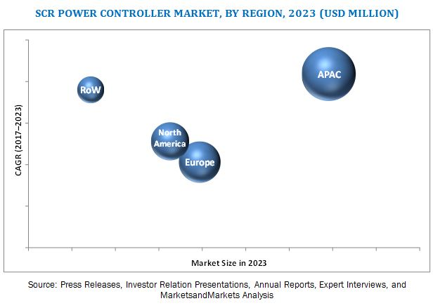 SCR Power Controller Market