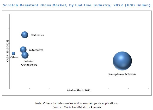 Scratch-Resistant Glass Market