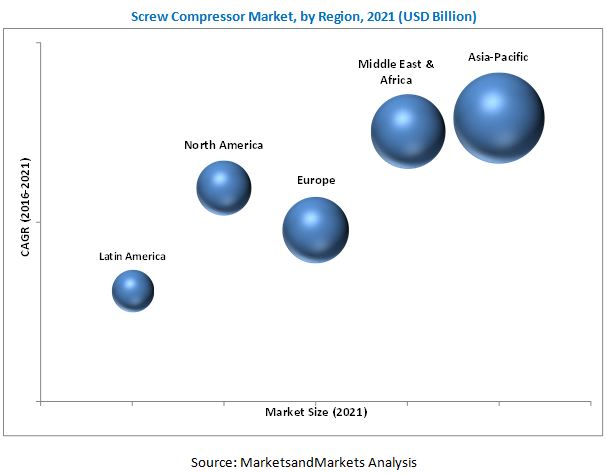Screw Compressor Market