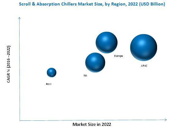 Scroll & Absorption Chillers Market