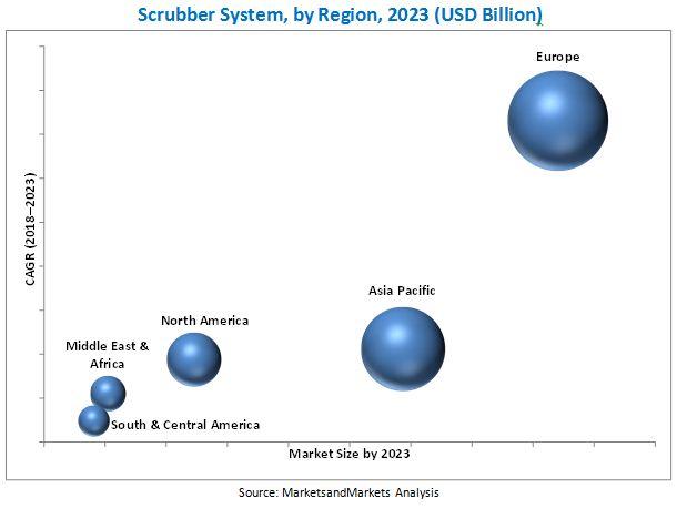 Scrubber System Market by Region