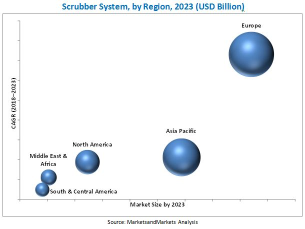 Scrubber System Market
