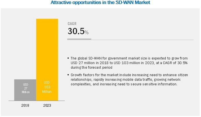 Software-Defined Wide Area Network (SD-WAN) for Government Market