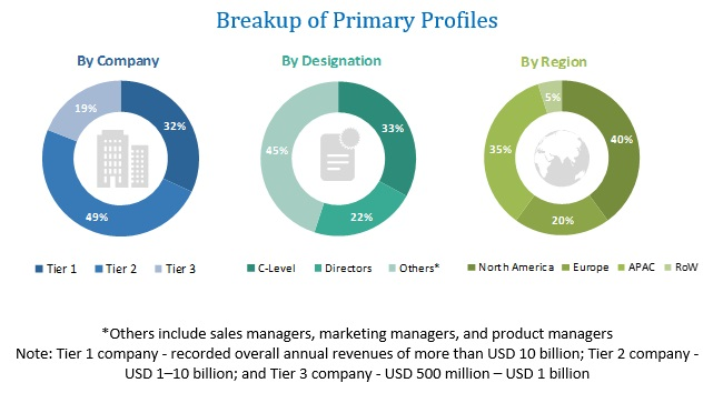Software Defined Data Center (SDDS) Market Primary Profiles