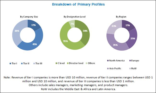 SDN Orchestration Market