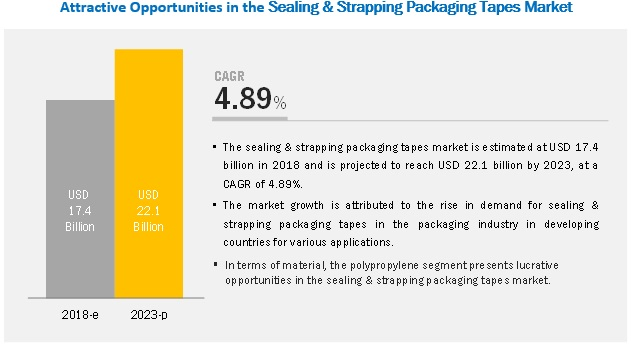 Sealing & Strapping Packaging Tapes Market
