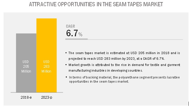 Seam Tapes Market