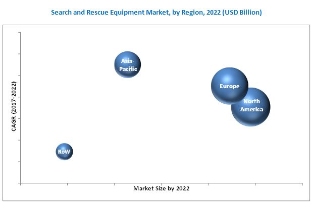 Search and Rescue (SAR) Equipment Market