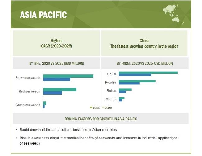 Seaweed Cultivation Market By Region