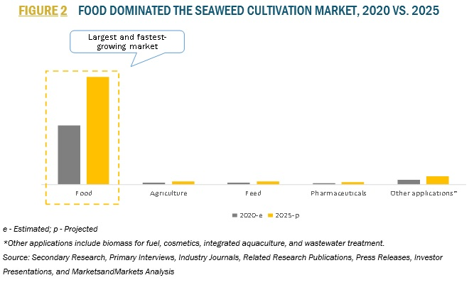 Seaweed Cultivation Market by Type