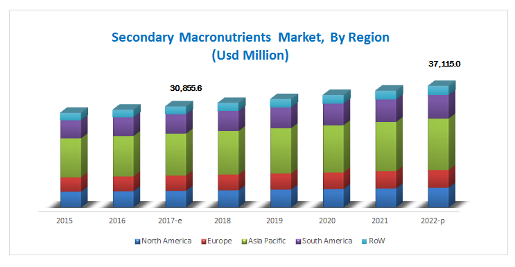 Secondary Macronutrients Market