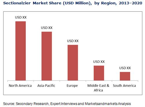 Sectionalizer Market