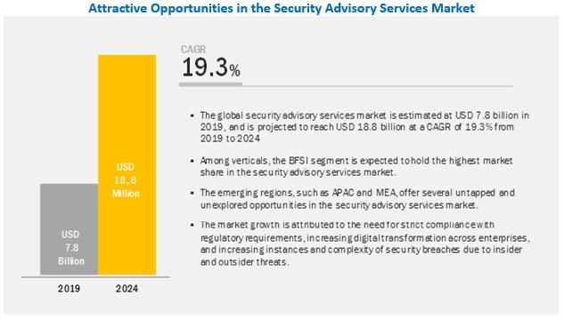 Security Advisory Services Market