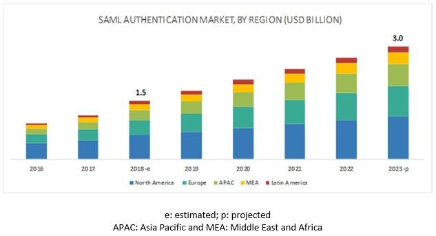 Security Assertion Markup Language (SAML) Authentication Market
