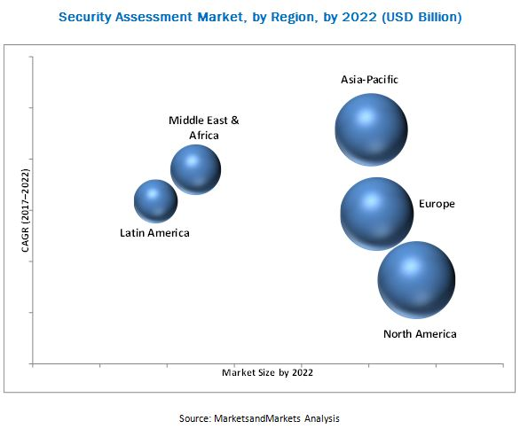 Security Assessment Market