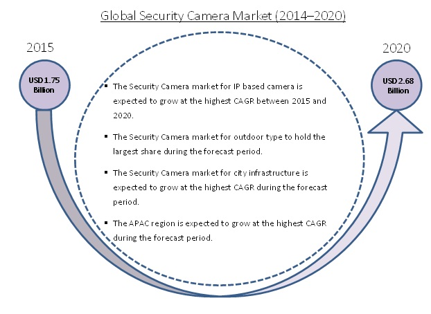 Security Cameras (IR Illuminator) Market