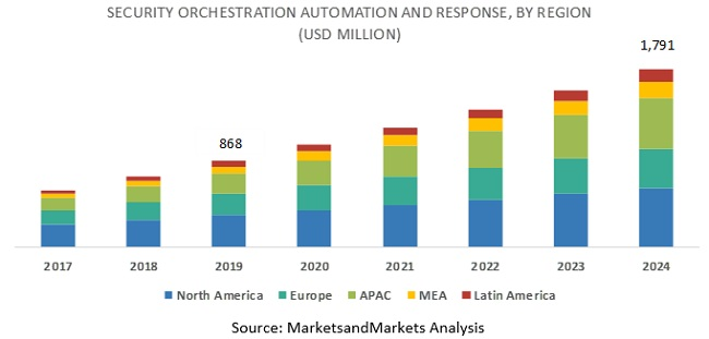 Security Orchestration Automation and Response (SOAR) Market