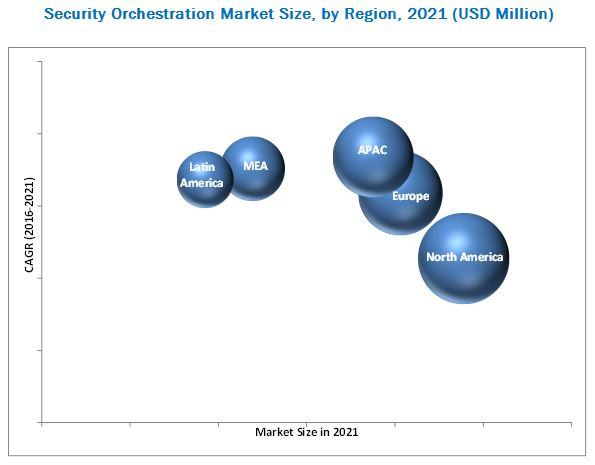 Security Orchestration Market