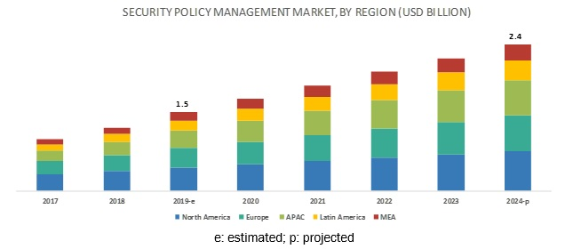 Security Policy Management Market