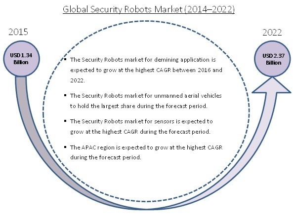 Security Robots Market