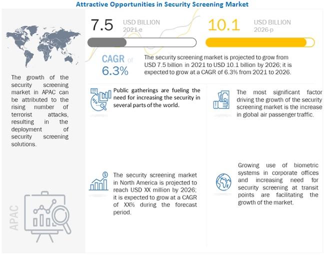 Security Screening  Market