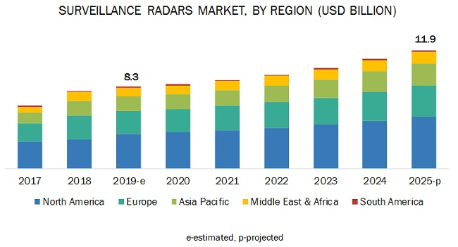 Security And Surveillance Radar Market