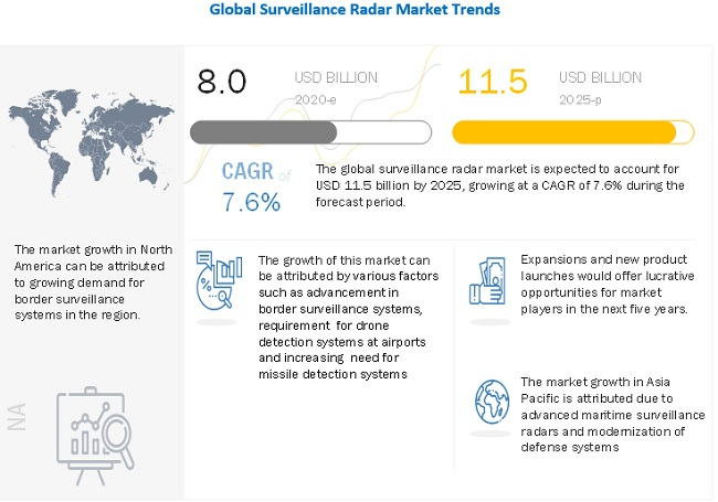 Security And Surveillance Radar Market