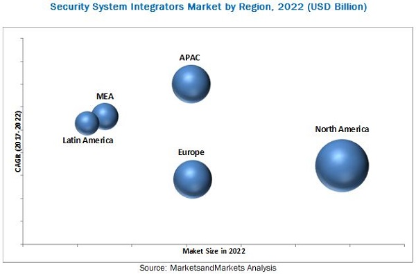 Security System Integrators Market