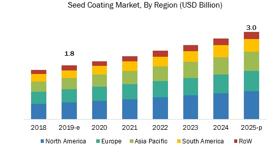 Seed Coating Market