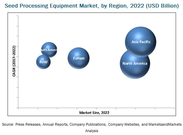 Process Equipment Market for Seed Industry