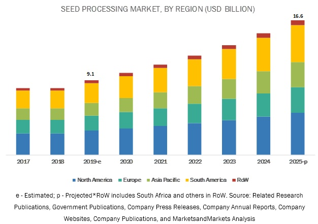 Seed Processing Market
