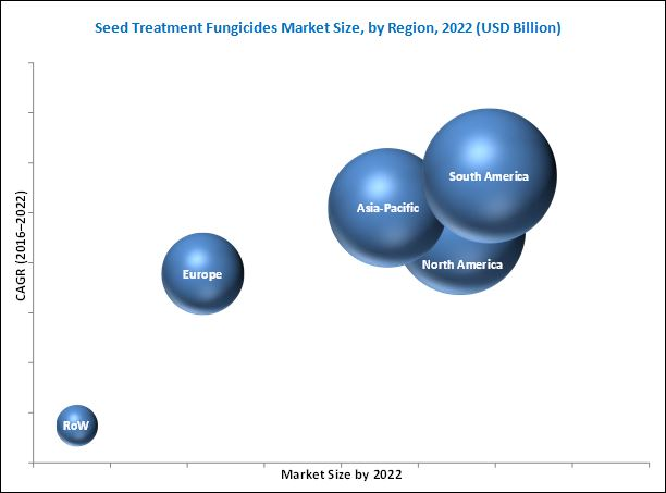 Seed Treatment Fungicides Market
