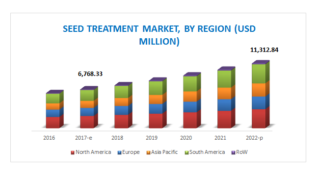 Seed Treatment Market Share, Size | Industry Trends