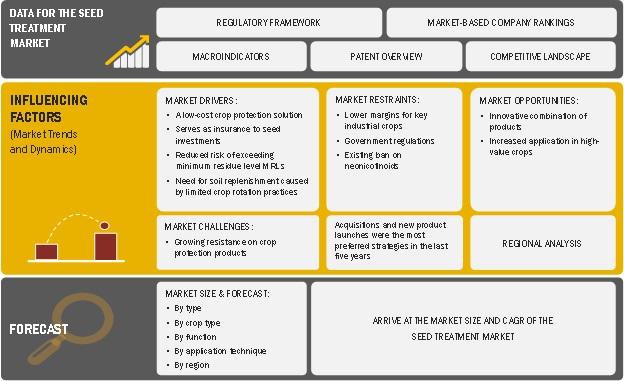 Seed Treatment Market