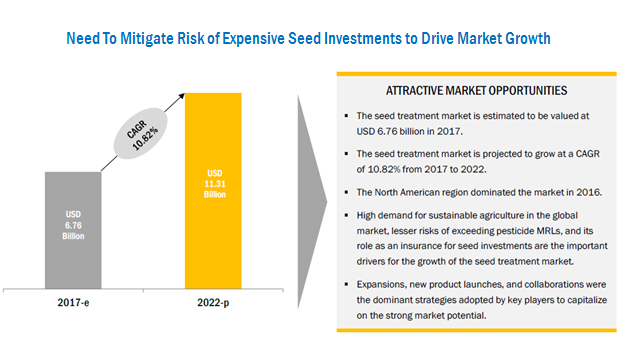 Seed Treatment Market