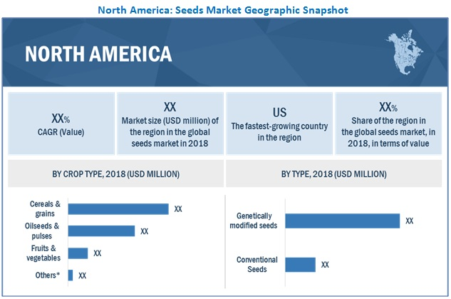 Seeds Market by Region