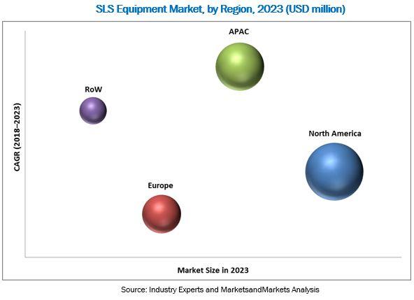 Selective Laser Sintering Equipment Market