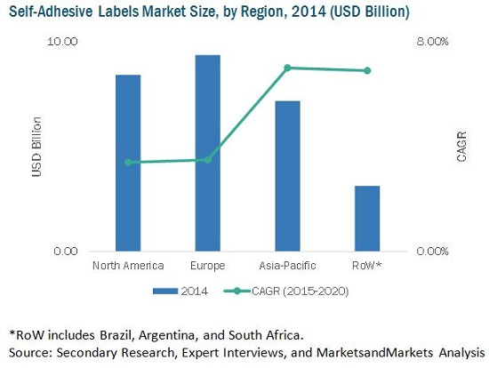 Self-Adhesive Labels Market