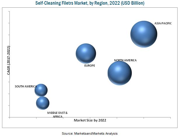 Self-Cleaning Filters Market