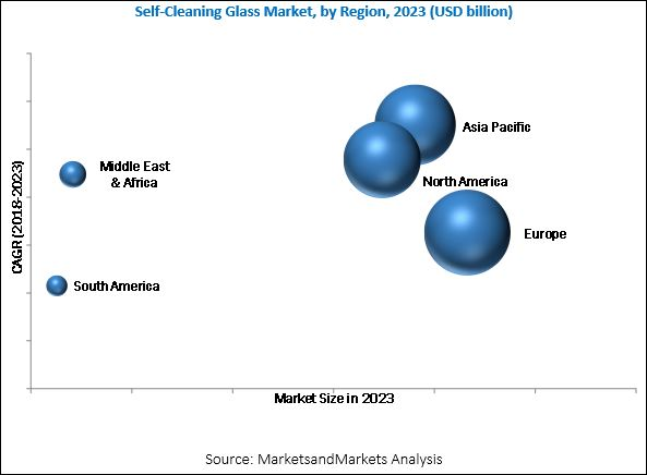 Self-Cleaning Glass Market