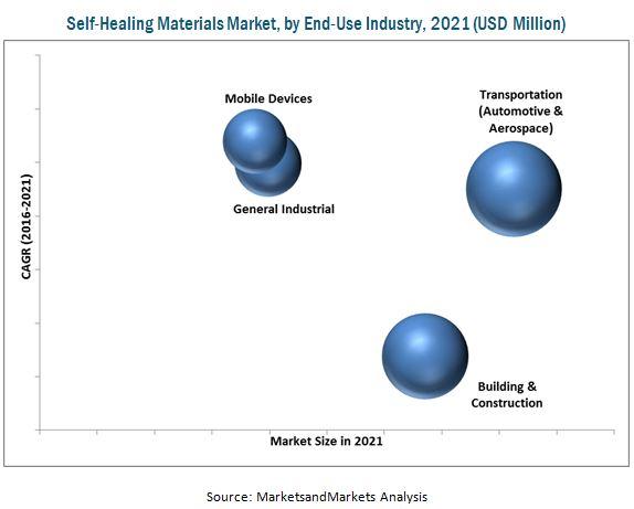 Self-Healing Materials Market