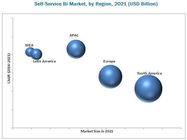 Self-Service BI Market