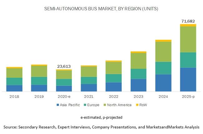 Semi-Autonomous & Autonomous Bus Market