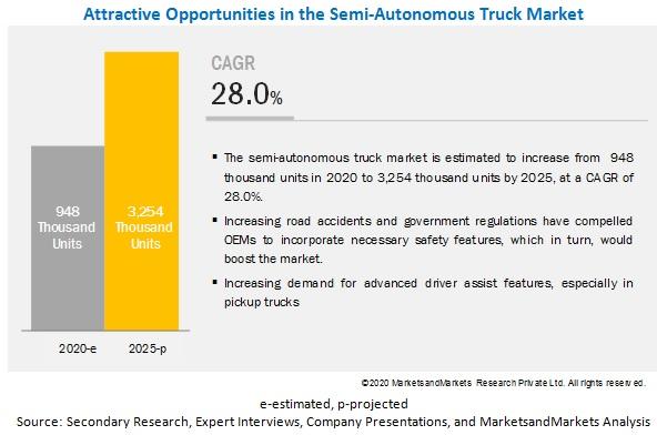 Semi-autonomous & Autonomous Truck Market