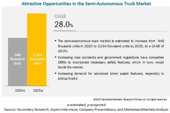 Semi-Autonomous Truck Market
