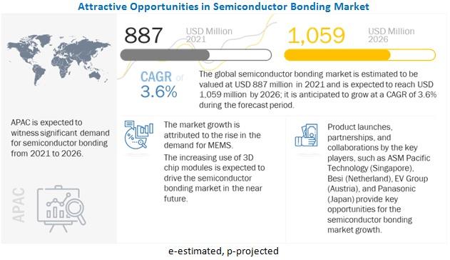 Semiconductor Bonding Market