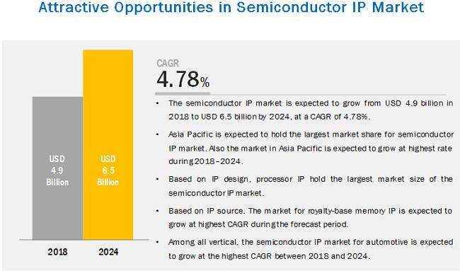 Semiconductor (Silicon) IP Market