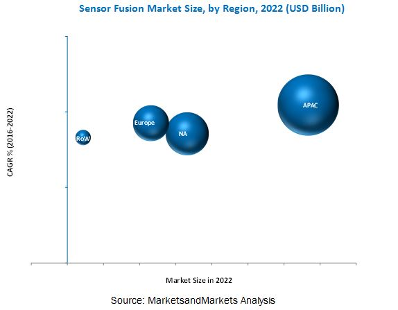 Sensor Fusion Market
