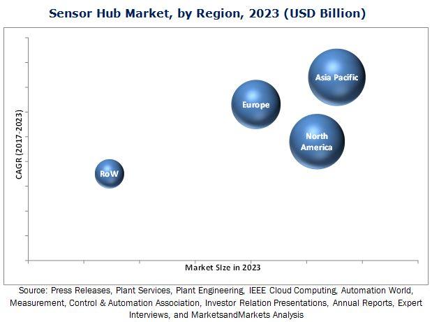 Sensor Hub Market